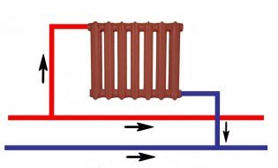 Отопление квартиры: плюсы и минусы различных решений: http://mr-build.ru/otoplenie