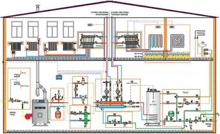 Замкнутая система отопления - схема на примерах