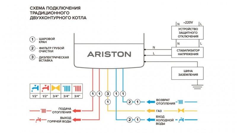 Неисправности газового котла аристон и их устранение