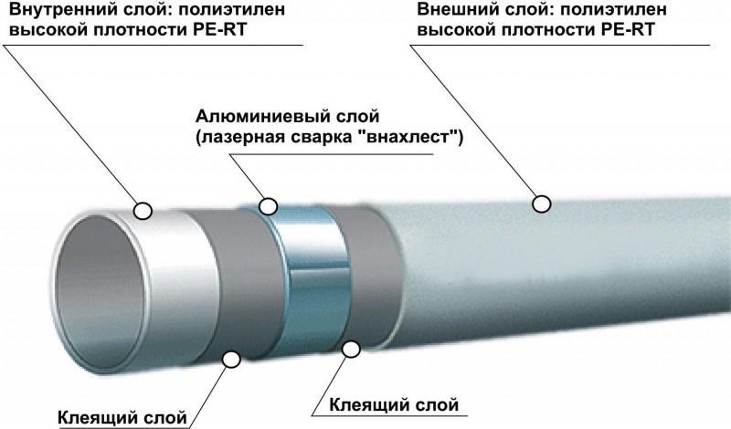 Как установить теплые полы из полипропиленовых труб