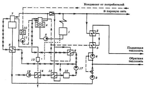 Устройство и принцип работы центробежных сетевых насосов
