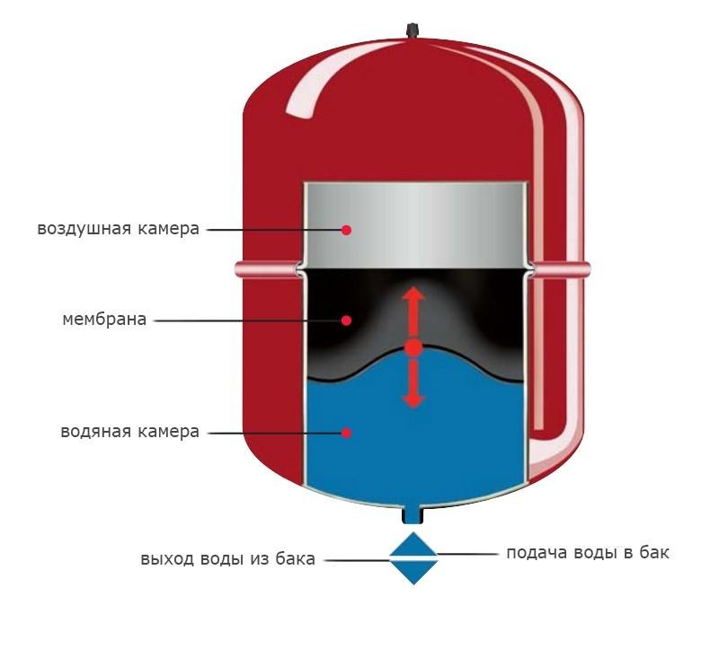 Как установить расширительный бак в системе отопления