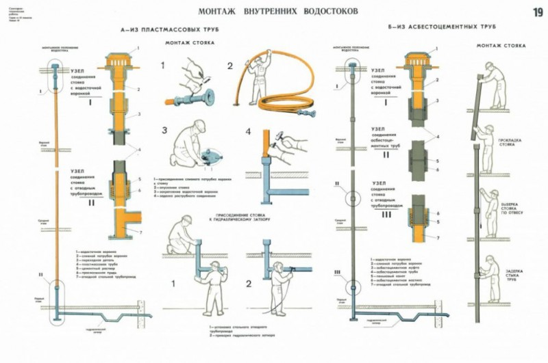 Водосток плоской кровли специфика сооружения внутренней и наружного вариантов