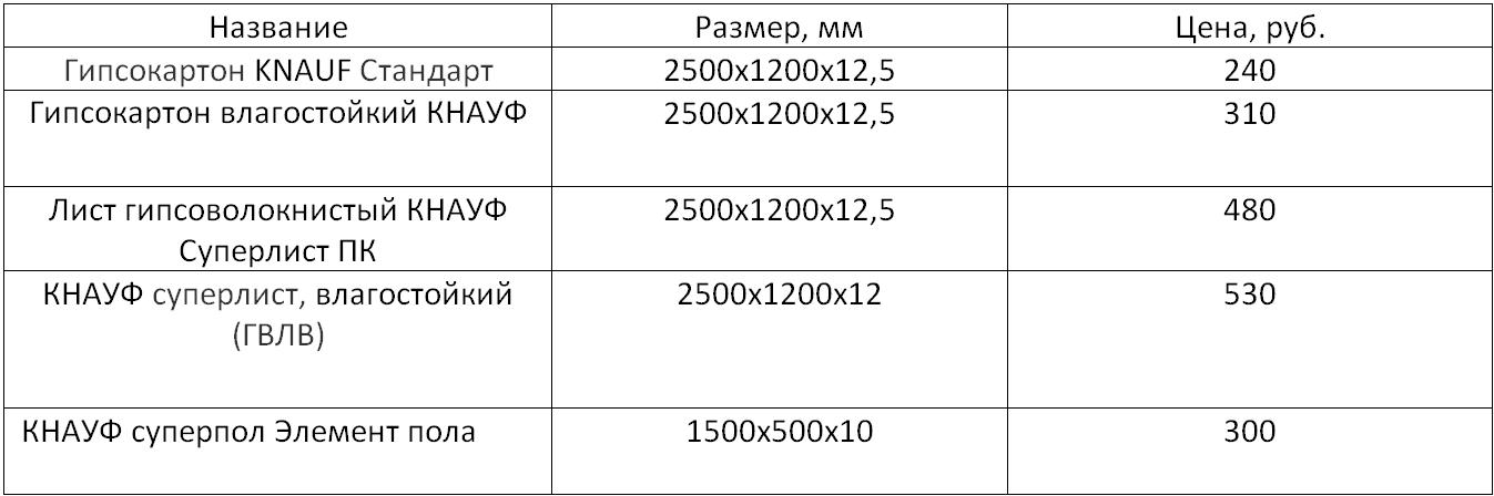 таблица цен гвл
