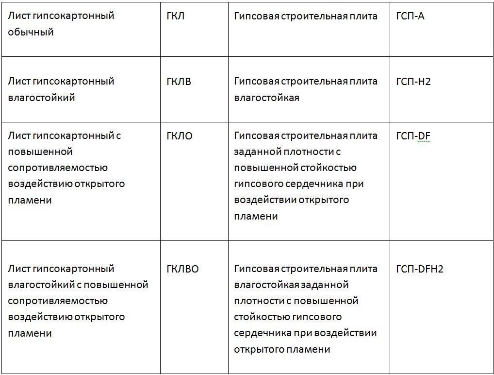 таблица ГКЛ