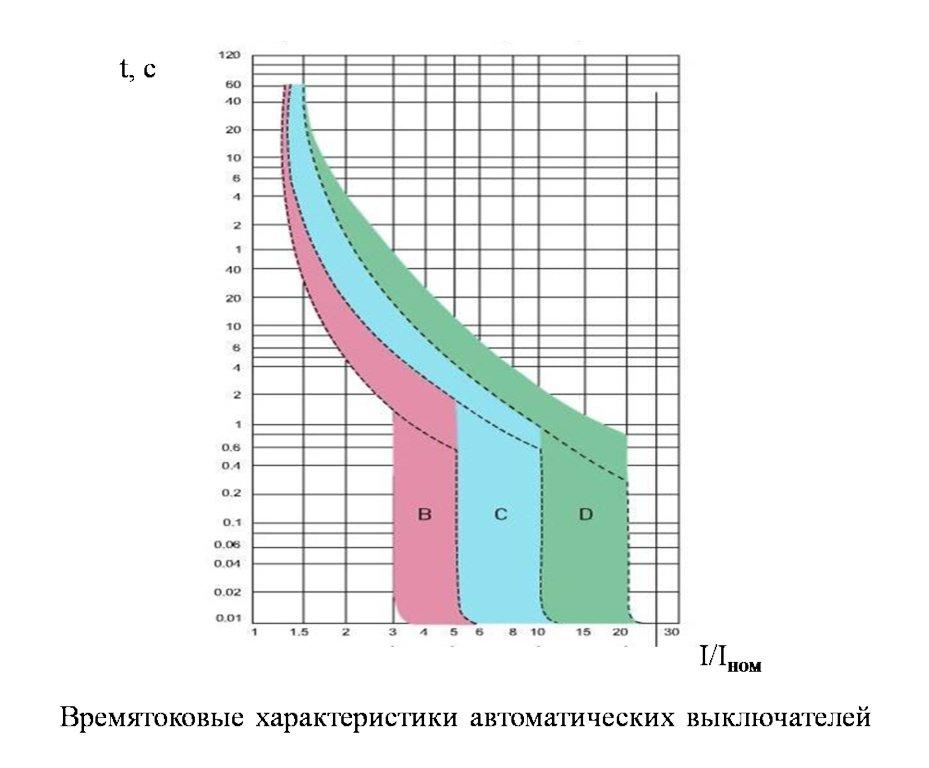 таблица 2