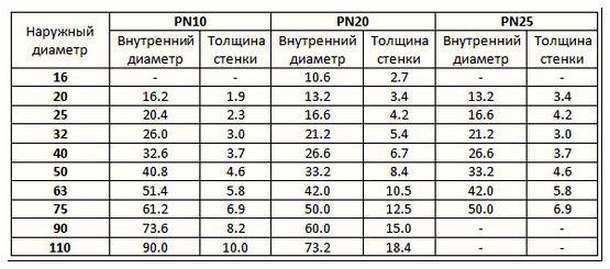 Таблица размеров труб из полипропилена