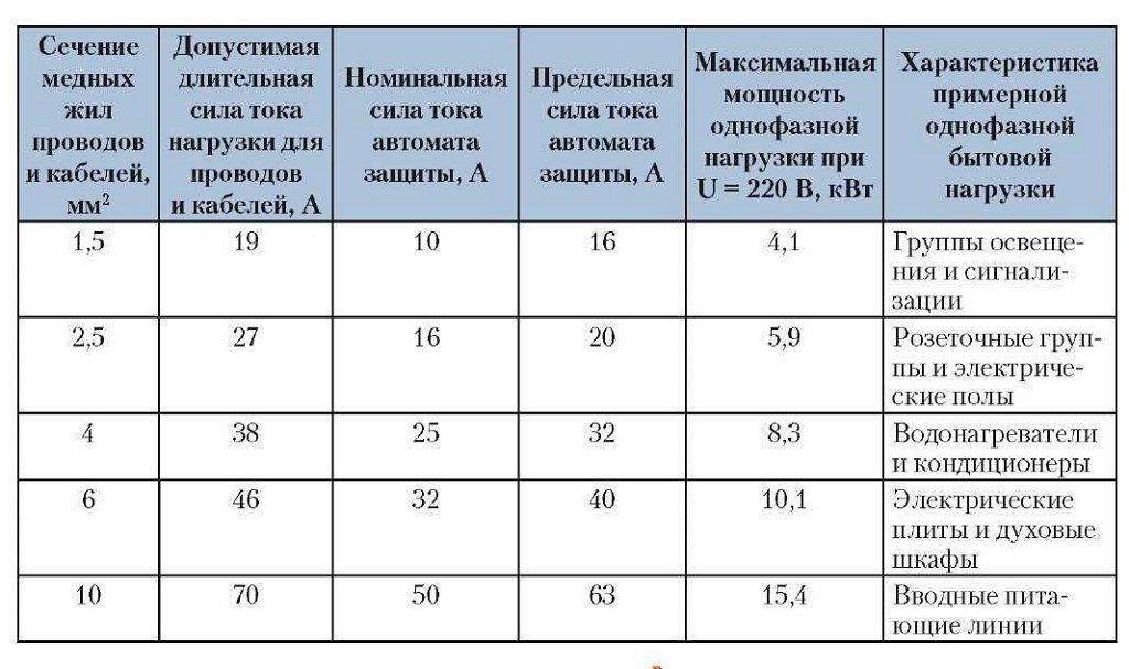 Таблица соответствия нагрузки и сечений кабеля