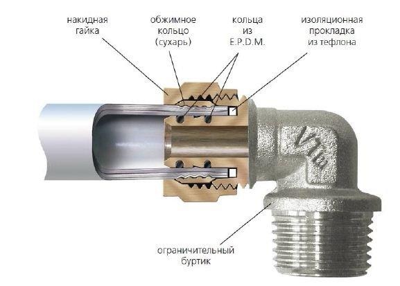 Соединение фитинга с трубой в разрезе