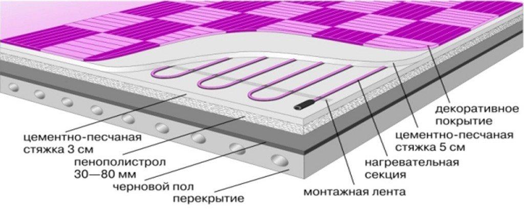 схема укладки слоев