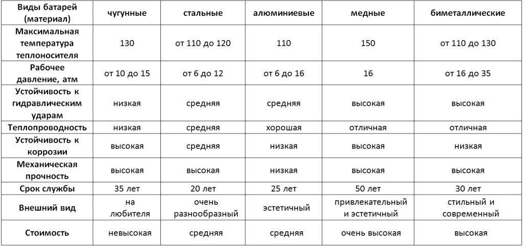 Таблица параметров батарей отопления