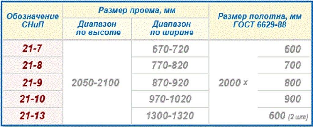 таблица ГОСТ