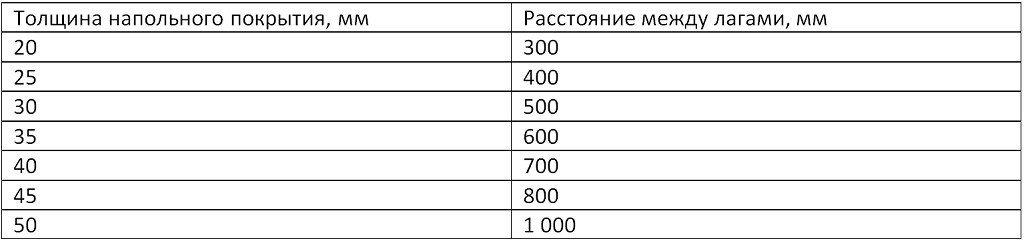 расстояние между элементами. таблица