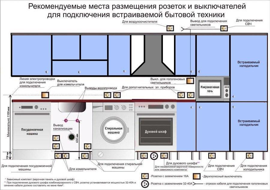 схема расположения розеток в кухне
