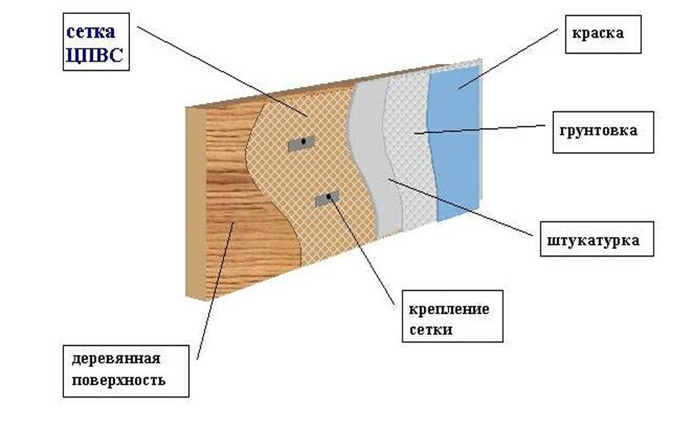 схема крепления сетки к стене