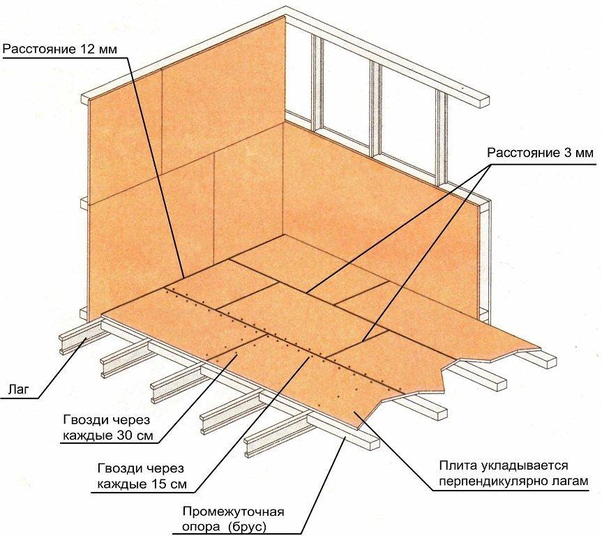 схема стыков ОСБ плит