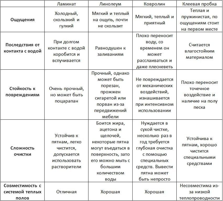 таблица сравнения характеристик покрытий