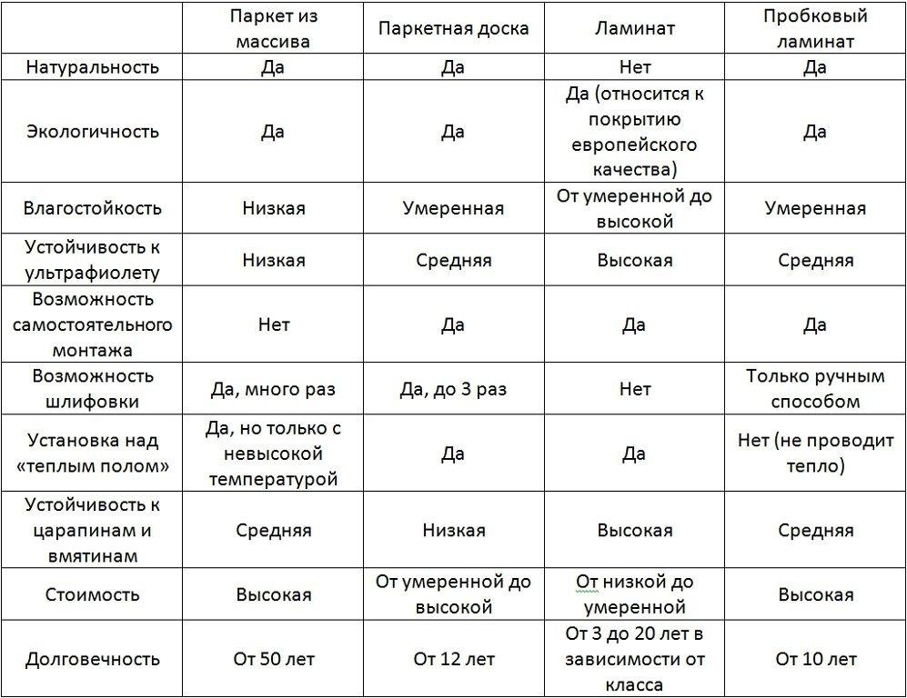 сравнительная таблица напольных покрытий