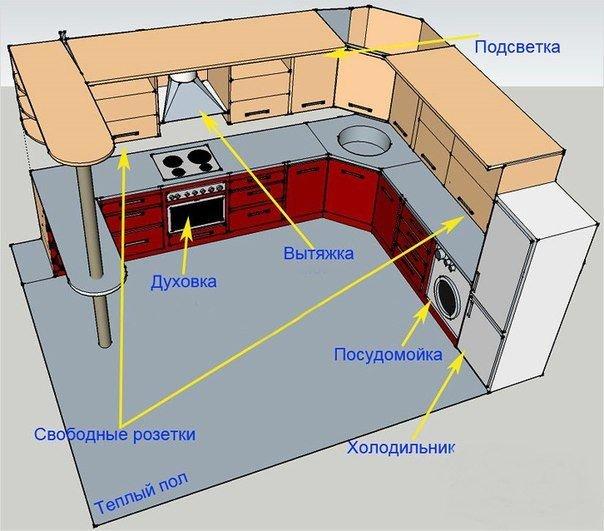 проект отделки кухни