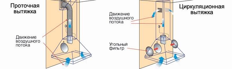 приточная и циркуляционная вытяжки