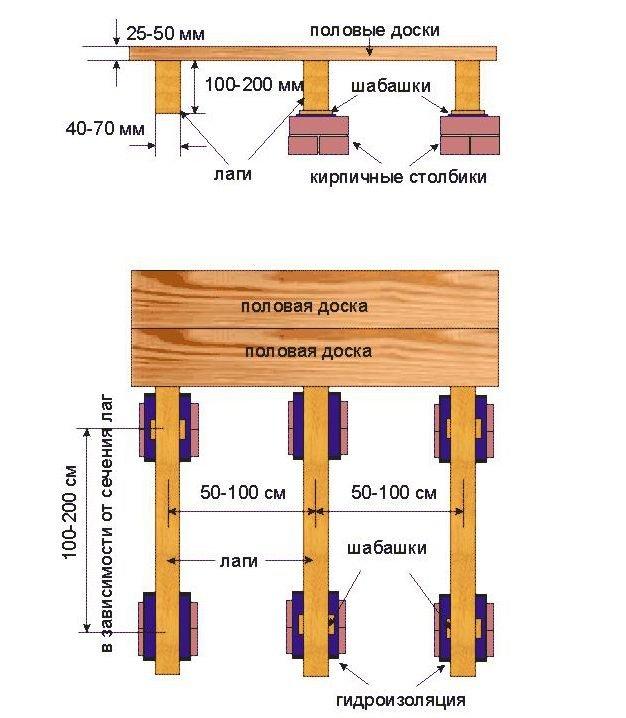 схема расположения лаг