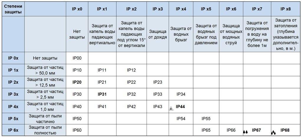 таблица степеней защиты