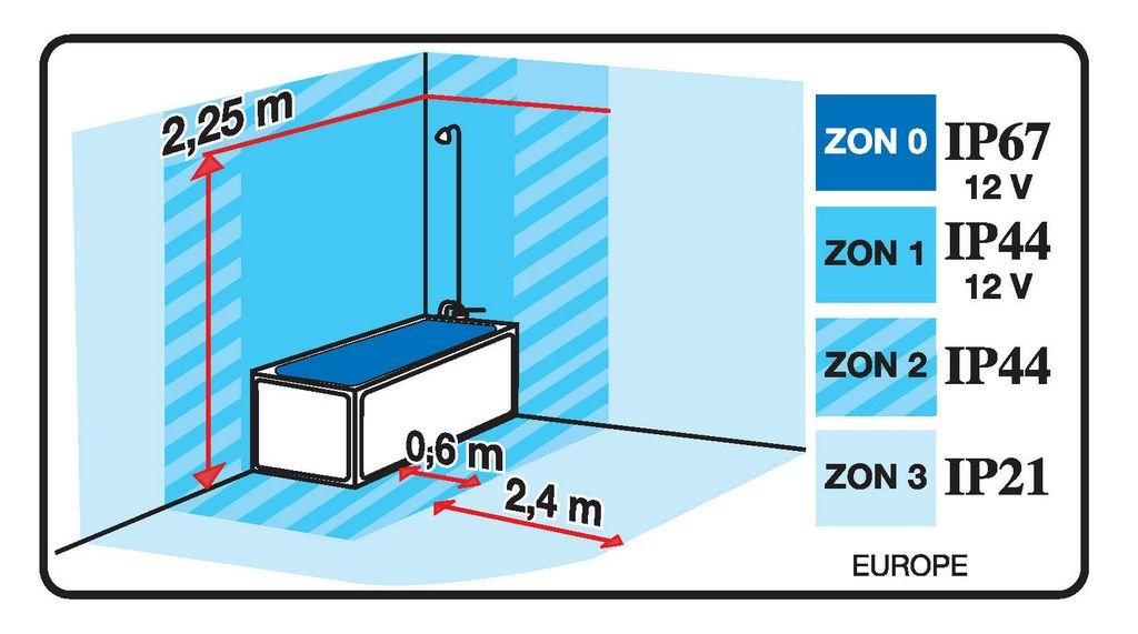 Ip44 for Bathroom zone 2 ip rating