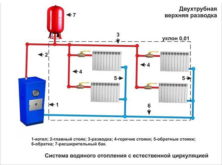 Двухтрубная система с верхней разводкой