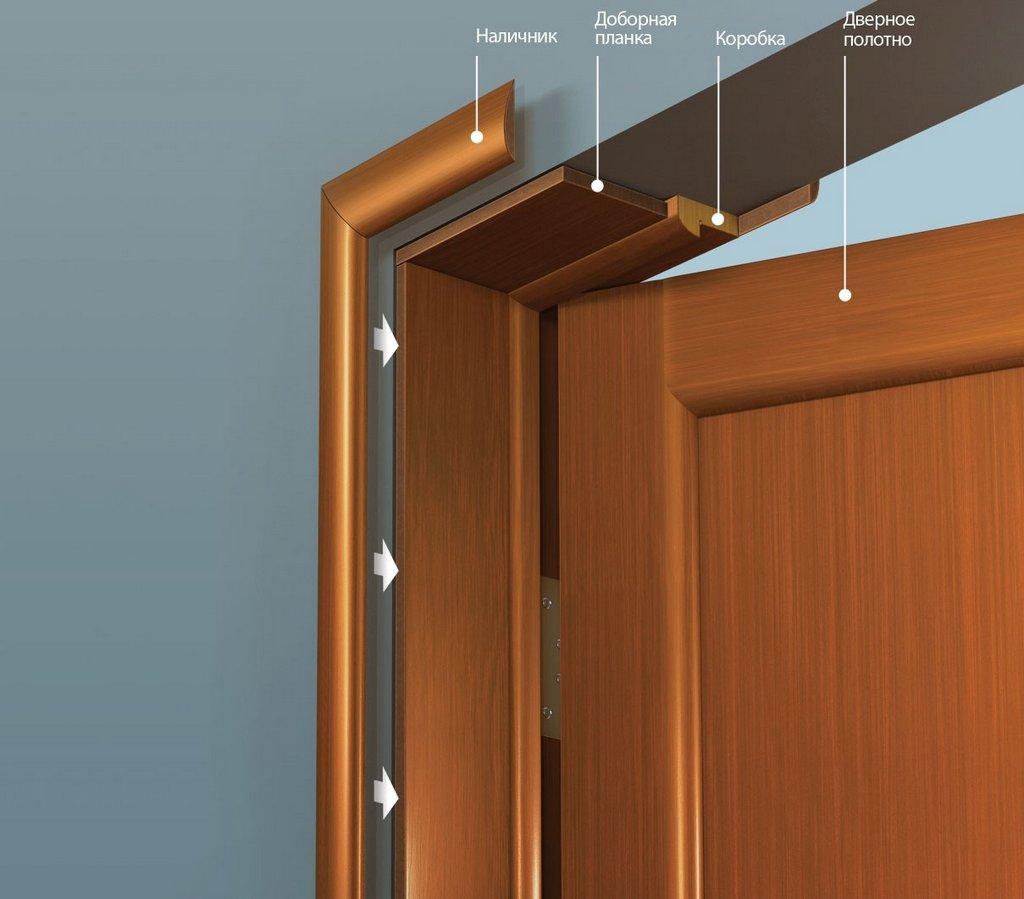 Конструкция дверной коробки с доборами
