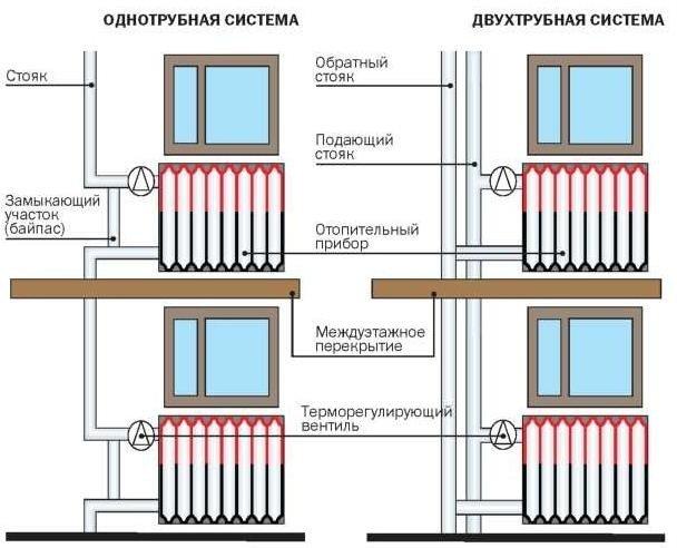 Однотрубная и двухтрубная системы в многоквартирном доме
