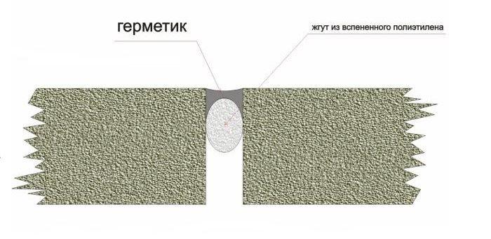 схема заделывания глубокого шва на потолке