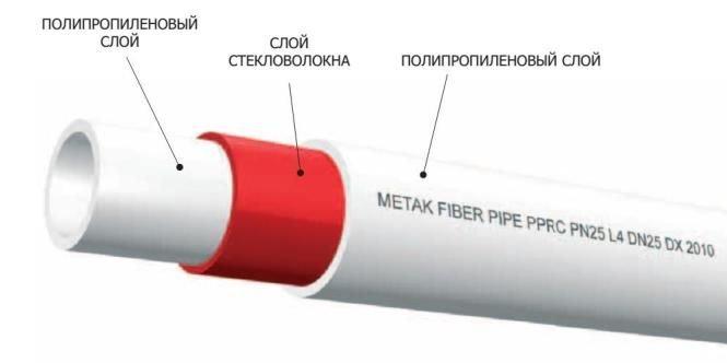 конструкция трубы, армированной стекловолокном