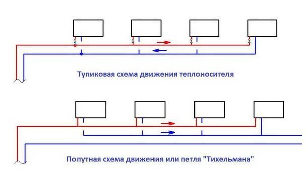 Виды отопительных систем: тупиковая и проточная