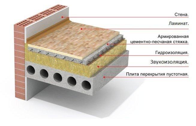 Звукоизоляция бетонного межэтажного перекрытия