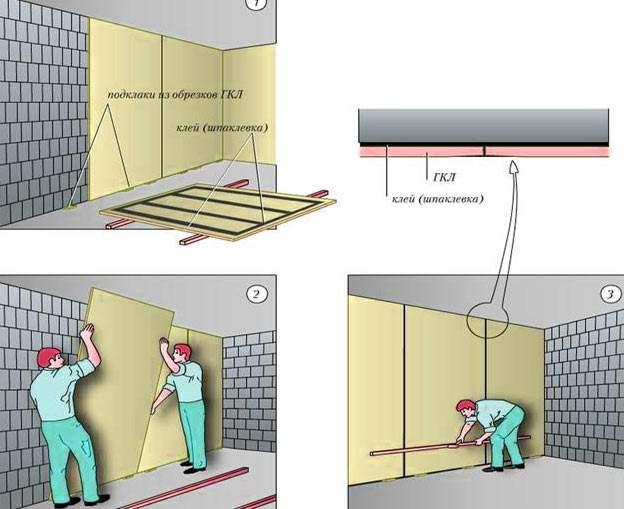 Как выровнять стену из гипсокартона своими руками пошаговая инструкция