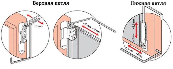 Регулировка дверей при провисании или смещении створки