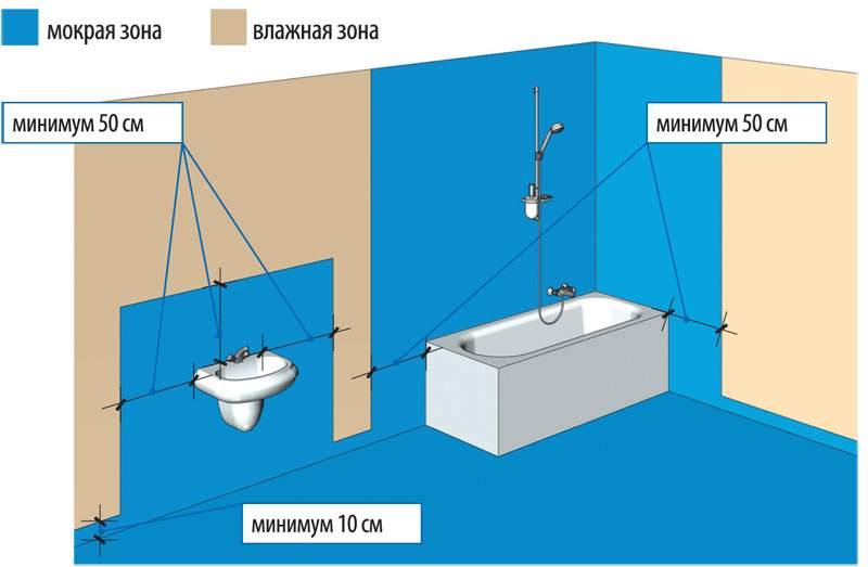 Рекомендуемые зоны для нанесения гидроизоляции