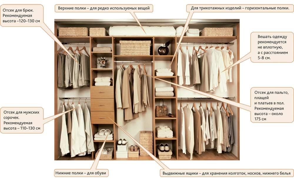 Зонирование комнаты-гардероба