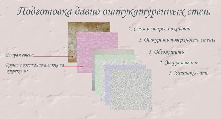 Этапы подготовки стены к росписи