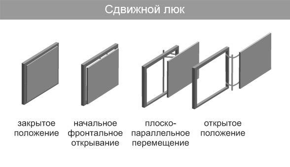 Сдвижная модель