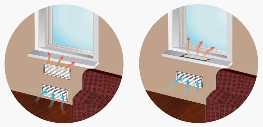 Решетки в подоконнике, обеспечивающие поступление тепла к оконному стеклу