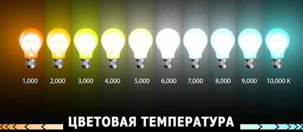 Цветовая температура шкала