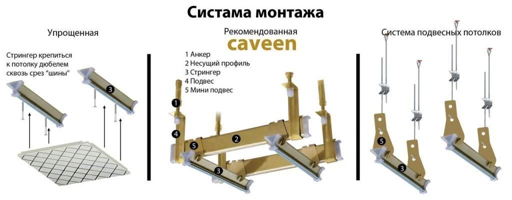 Варианты крепления стрингеров кассетного потолка
