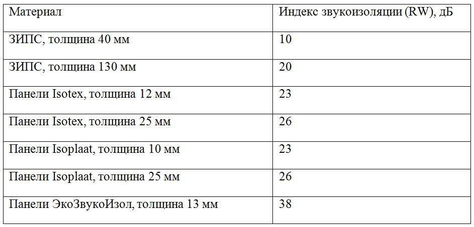 Индекс звукоизоляции