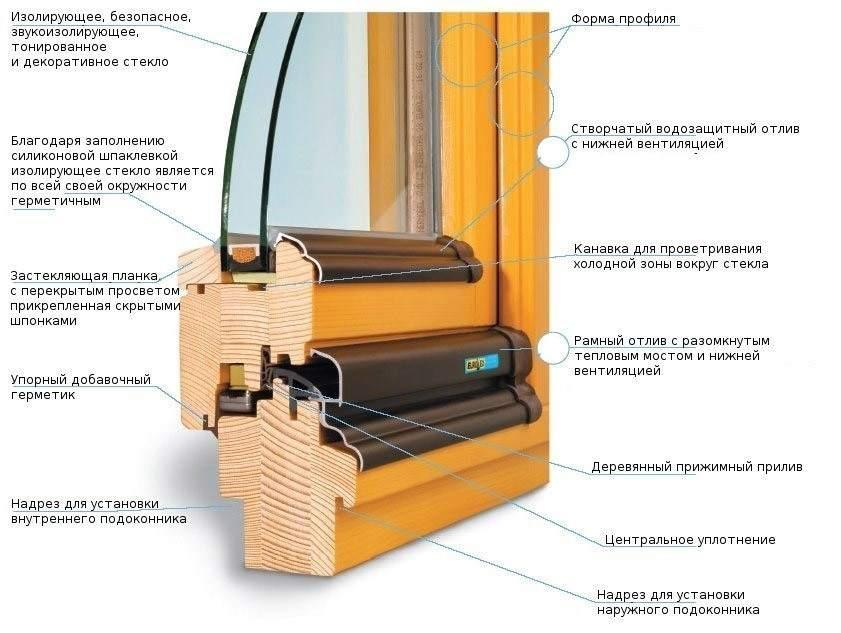 Конструкция деревянного оконного пррофиля