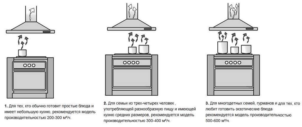 Правила установки вытяжки