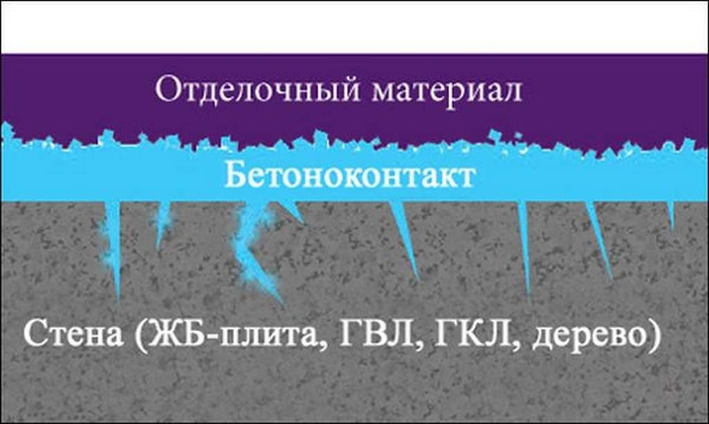"""Принцип действия """"Бетоноконтакта"""""""