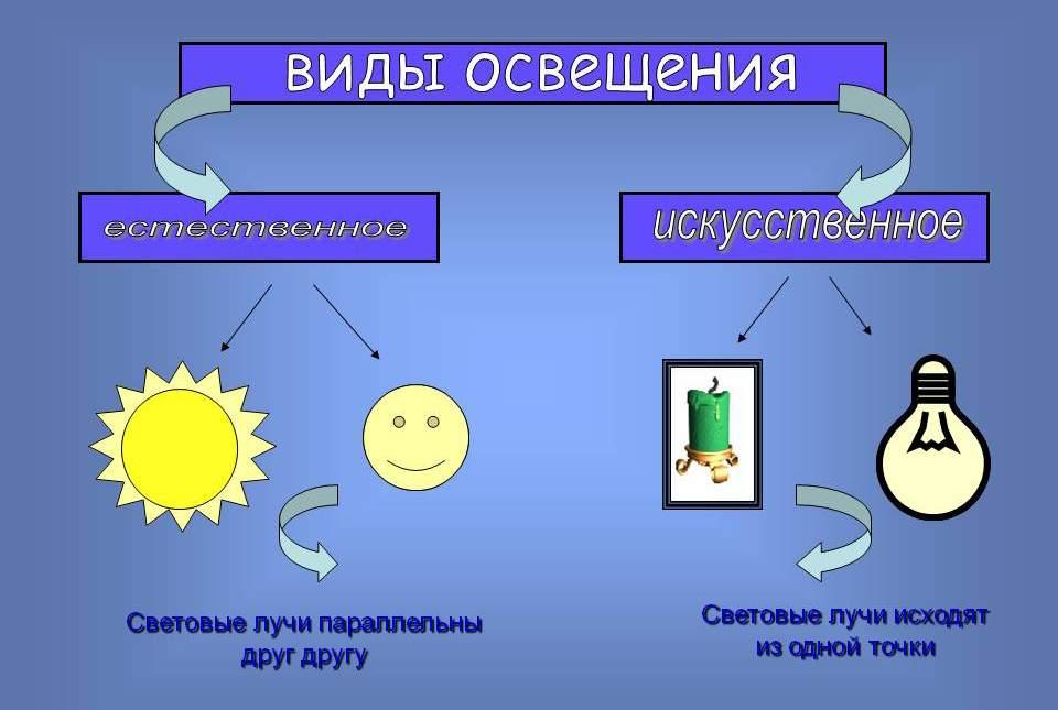 Разновидности освещения