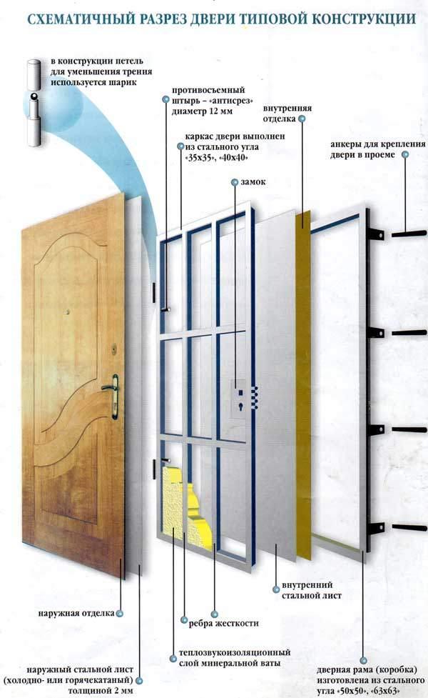 Схематичный разрез металлической двери