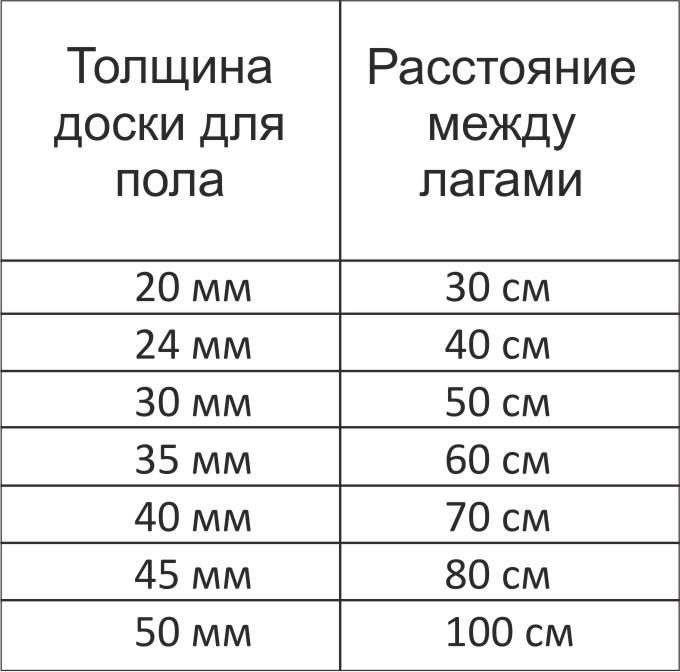 Расчет расстояния между лагами и их количества